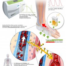 Treatment Vascular disease